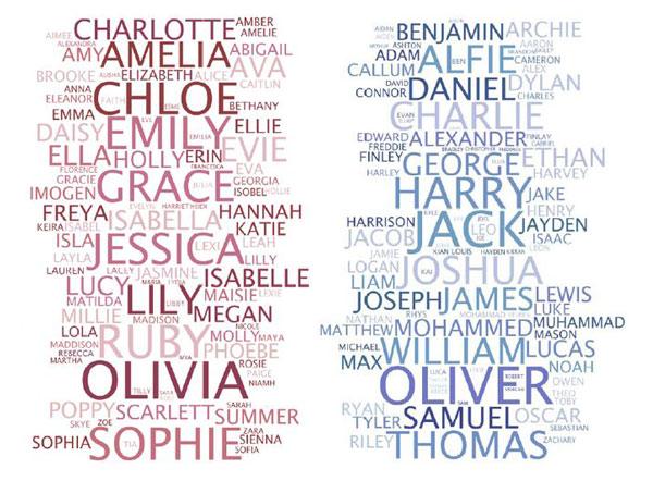 английские имена на букву х