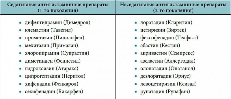 Перечень антигистаминных препаратов