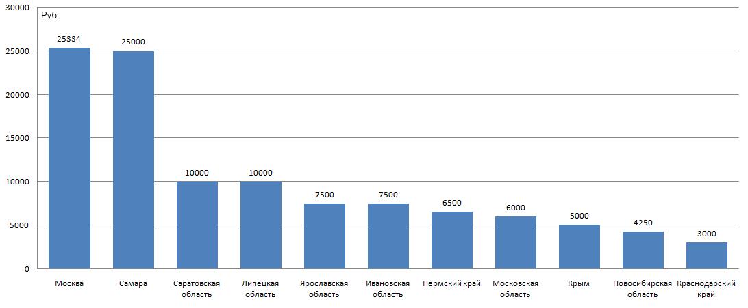Средняя цена на щенков английских той-терьеров в различных регионах России