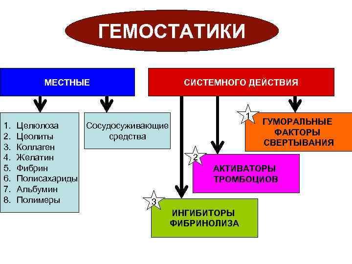 Гемостатики