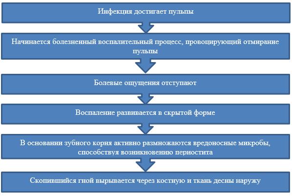 Механизм формирования флюса