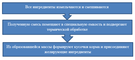Этапы производства корма